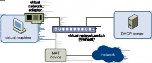VMware Workstation NAT Configuration
