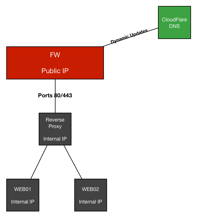 Logical Web Services AccessDiagram