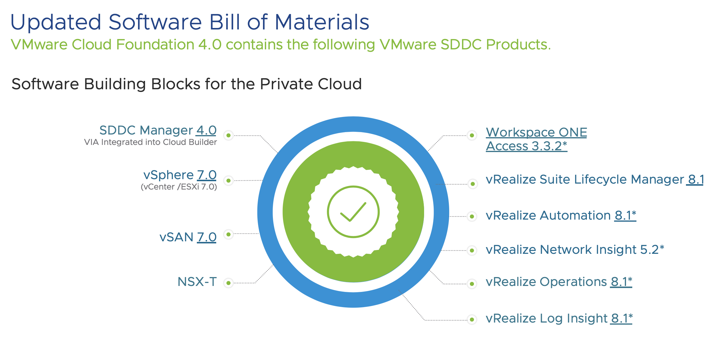 Cloud Foundation 4 Bill of Materials