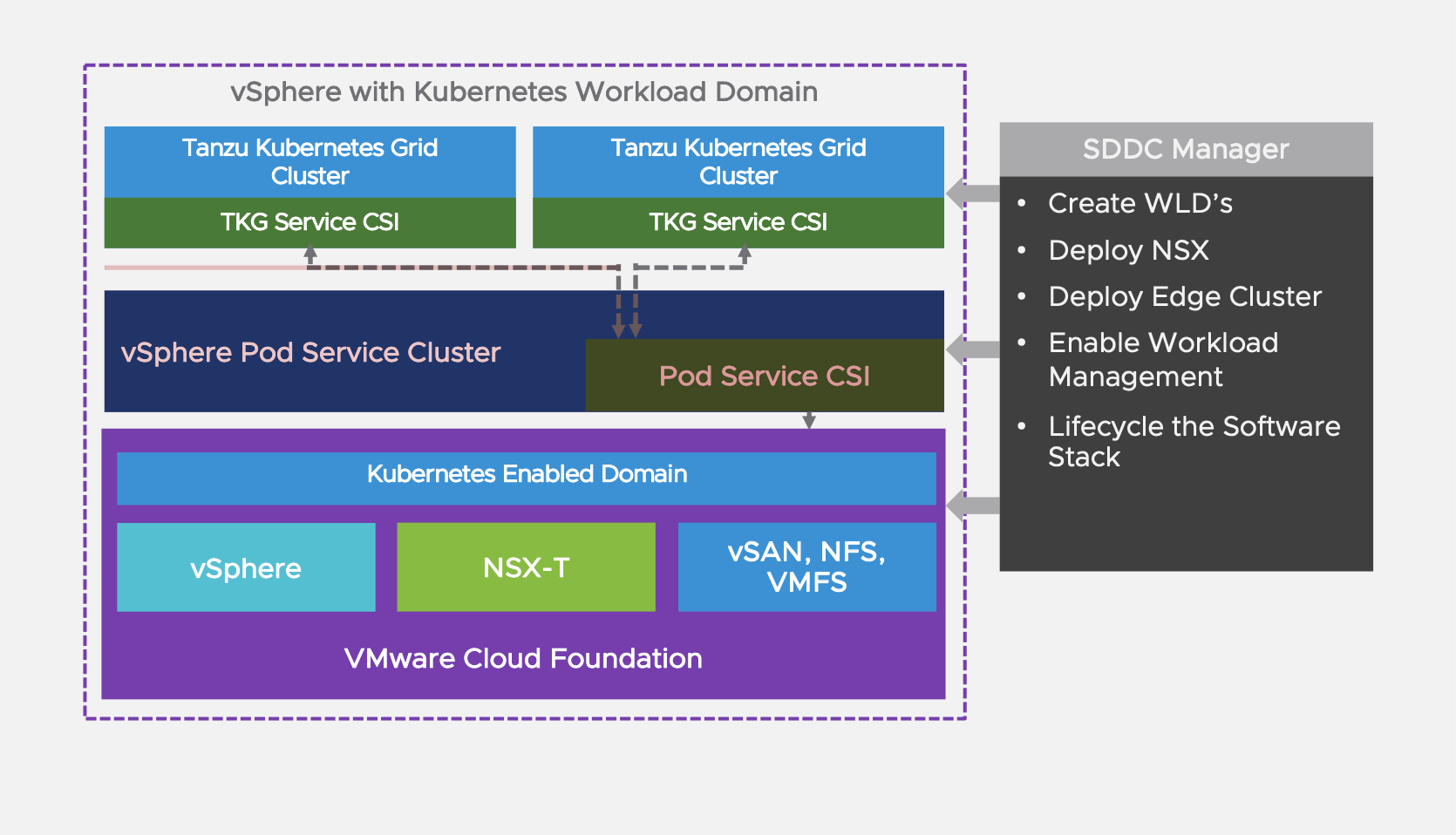 vSphere with Kubernetes Workload Domain