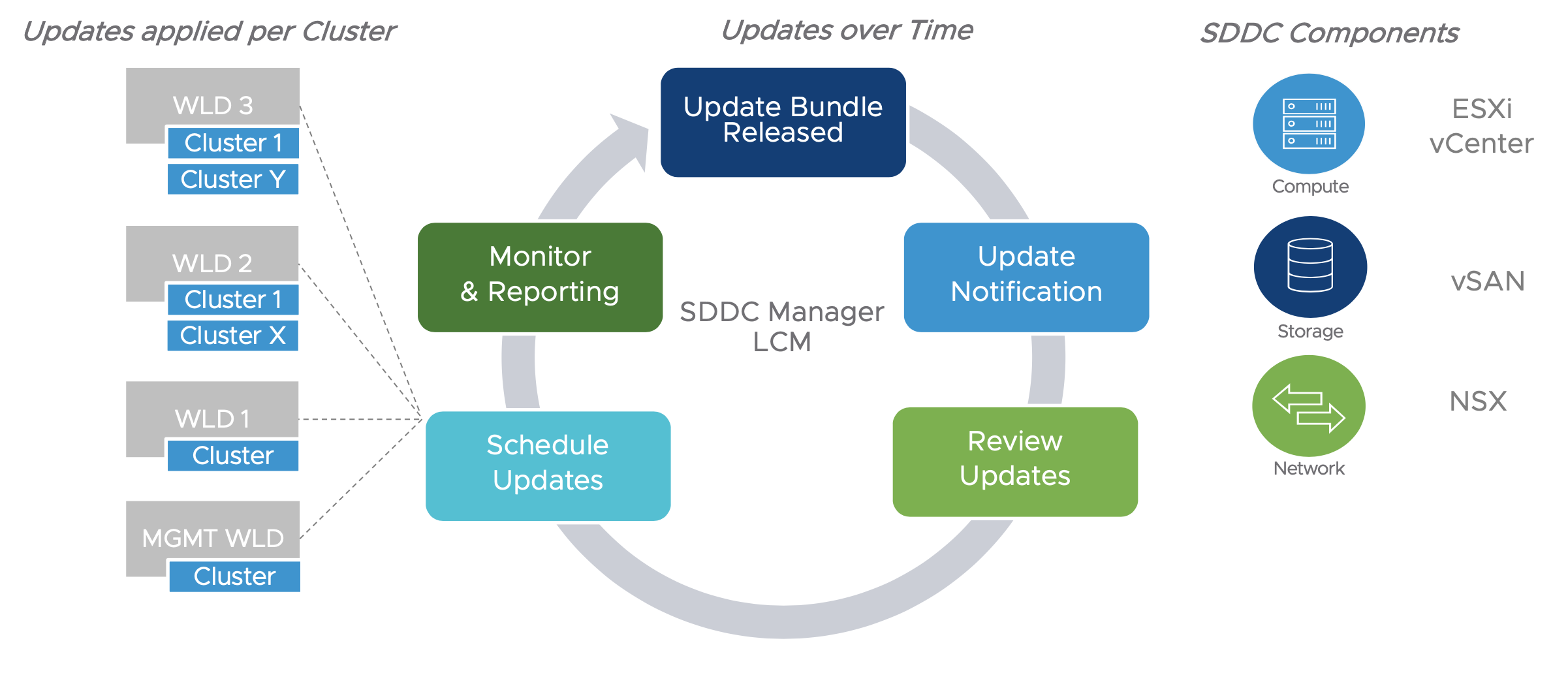 Cloud Foundation Lifecycle Management