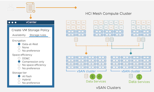 HCI Mesh Overview