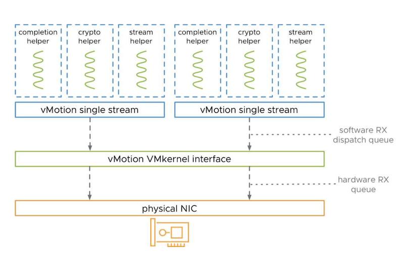 vSphere 7 Update 2 vMotion Auto Scale